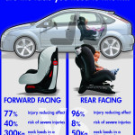 Car Seat crash facts & figures