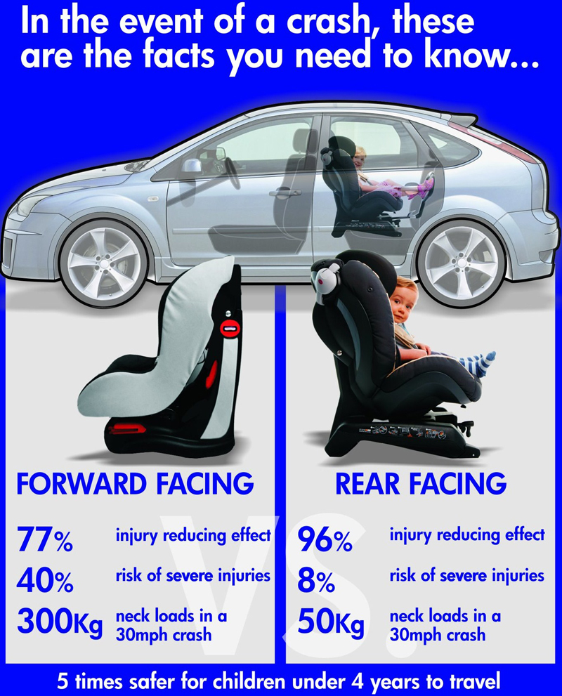 Car Seat Installation & Education - Home Hazard Prevention