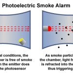 How does a smoke alarm work?