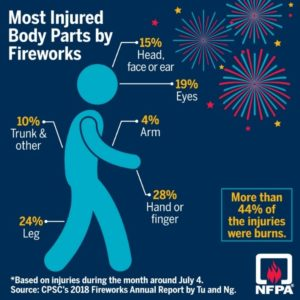 Most injured body parts from fireworks